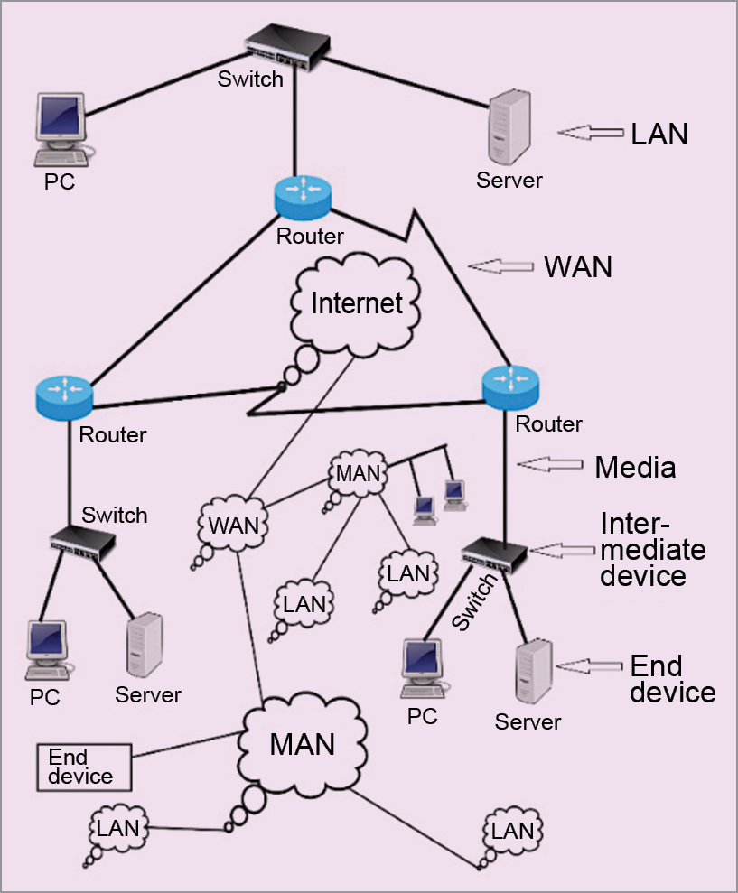 The Internet, a network of networks