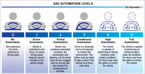 Automated driving system (Credit: www.nhtsa.gov)