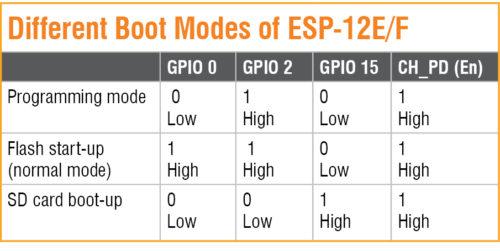 Different boot modes of ESP8266-12E/F Module Programmer