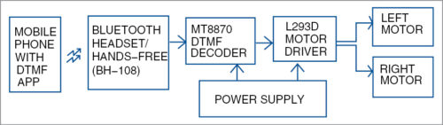 Block diagram of receiver system in the robot