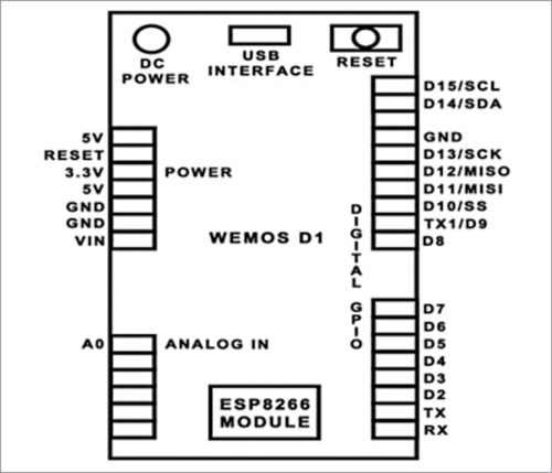 Fig. 1: WeMos D1 board pin description