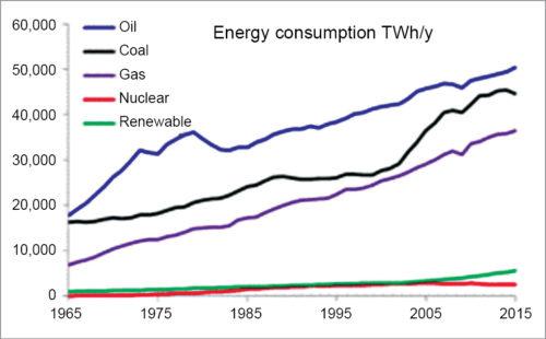 Fig. 1: Global statistical utilisation scenario of energy sources