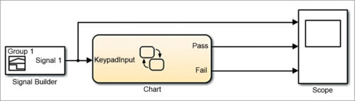 Fig. 1: The Stateflow model of the application