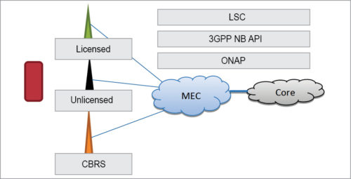 A canonical view of Large-Scale Convergence (LSC) layer