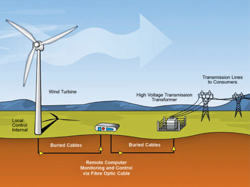 Wind monitoring system (Credit: Wikimedia Commons)