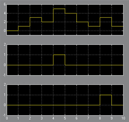 Fig. 4: Output waveform of simulation