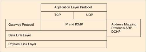 Fig. 4: TCP/IP (Internet) model