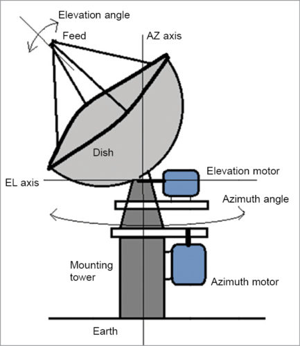 Fig. 1: Satellite dish antenna system