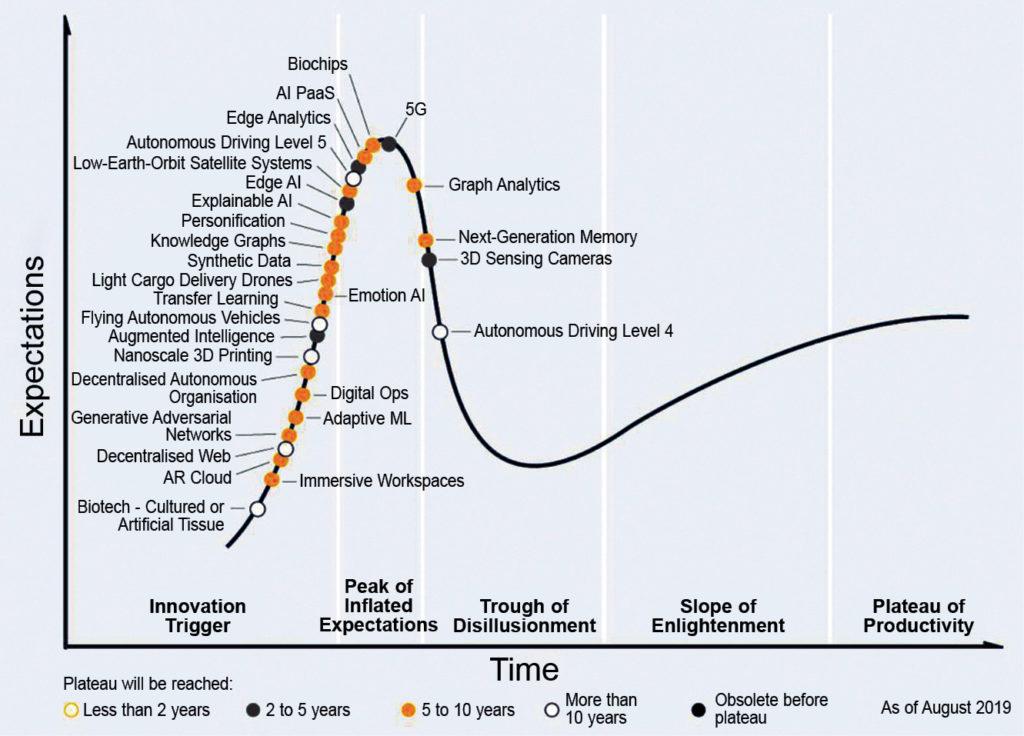 Gartner's hype cycle (Credit: gartner.com)