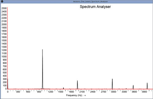 Fig. 3: Snapshot of the spectrum analyser screen for around 1kHz input signal