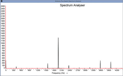 Fig. 4: Snapshot of the spectrum analyser screen for 2kHz input signal
