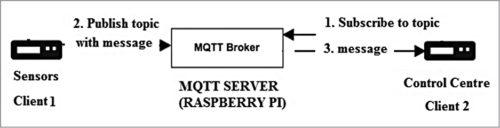 Fig. 1: Block diagram of MQTT communication protocol