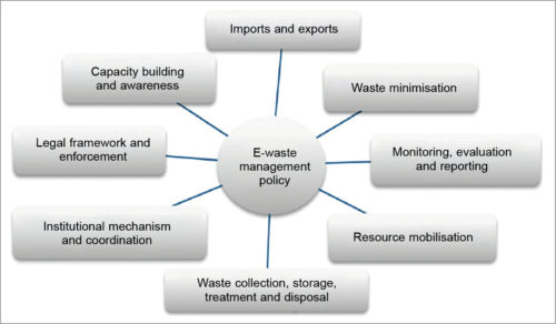 Elements of e-waste management policy (Credit: www.researchgate.net)