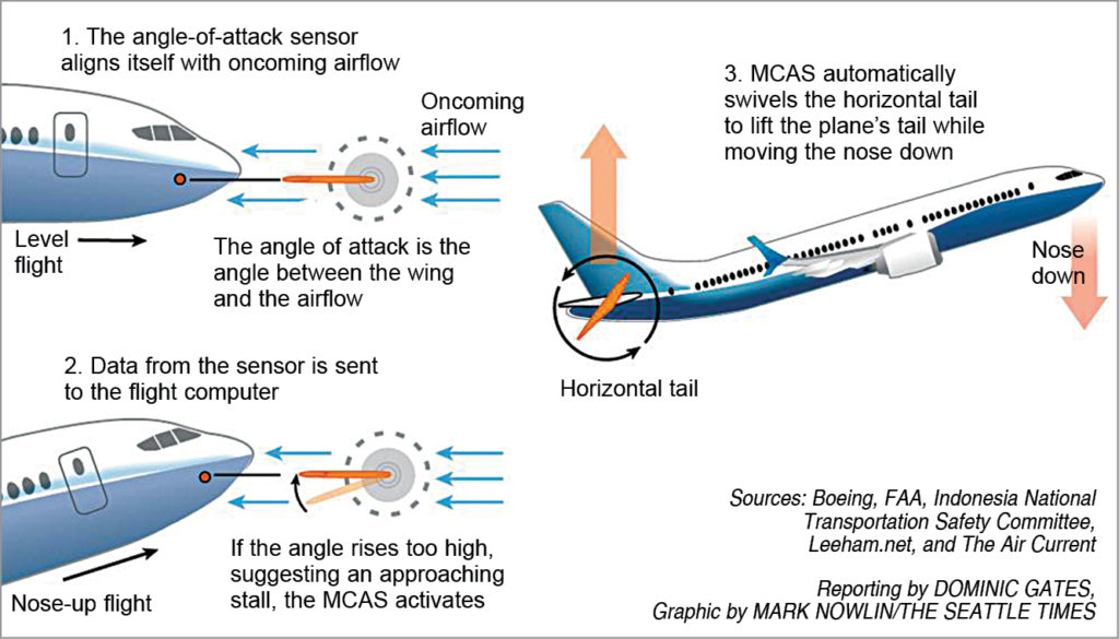 How the maneuvering characteristics augmentation system (MCAS) works on Boeing 737 Max (Credit: www.seattletimes.com)