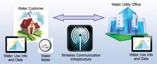 Automated meter infrastructure and smart water metering (Credit: www.allianceforwaterefficiency.org)