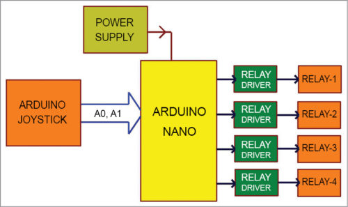 Block diagram of the joystick-controlled industrial automation system