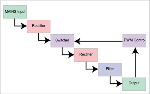 Block diagram of a regulated switching supply (Credit: www.teamwavelength.com)