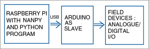 Fig. 2: Block diagram of the project | Author prototype of Setting up Arduino as a slave device