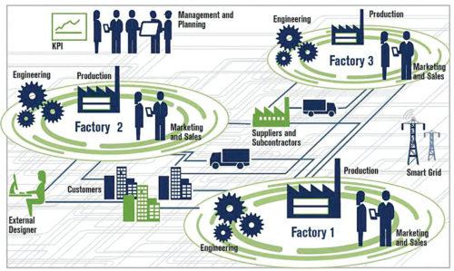Working of the smart industry (Credit: www.i-scoop.eu)