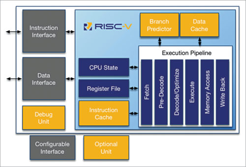 RV12 RISC-V 32/64-bit CPU core (Credit: https://roalogic.github.io)