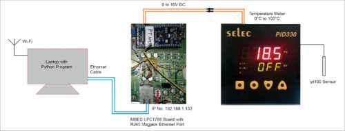 Temperature meter connected to Mbed LPC1768 module