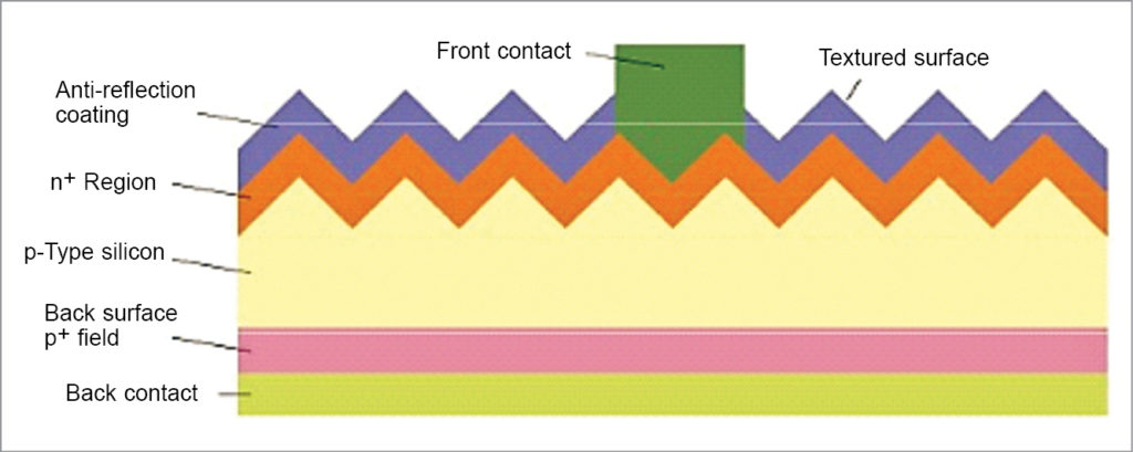 Anatomy of polycrystalline solar cell