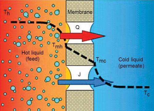 Basic principle of membrane distillation process