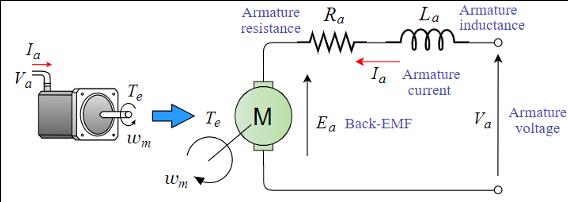 Equivalent circuit of DC motor | DC motor Diagram