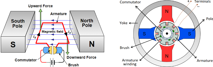 (a) Conceptual representation of a DC motor diagram, (b) Typical construction of a DC motor