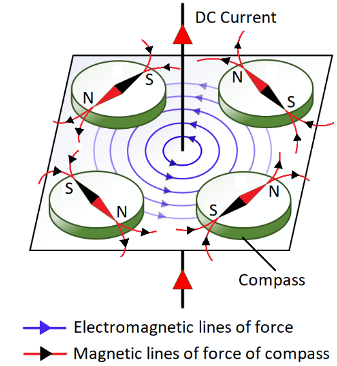 Oersted's discovery of Electromagnetism