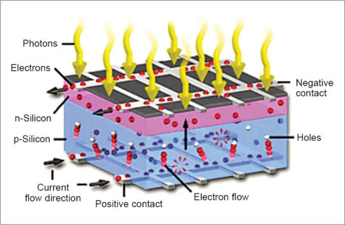 Mechanism of current flow in photovoltaic cell