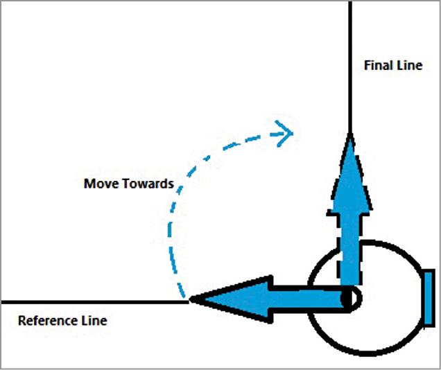 Principle of protractor needle movement