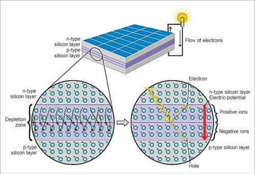 Schematics of depletion zone in solar cells