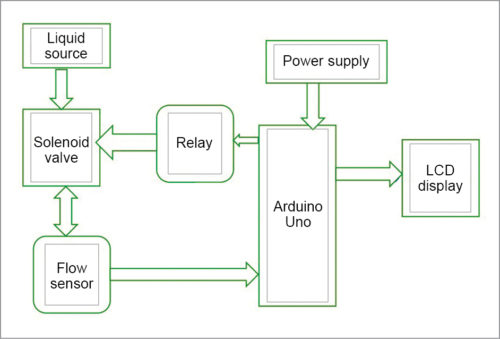 Block diagram of Arduino based liquid vending machine