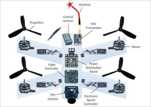 Standard components of a common quadcopter drone (Credit: https://fpvdronereviews.com)