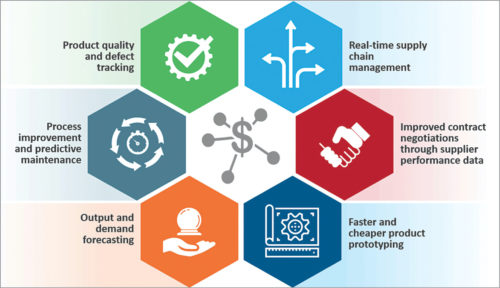 Benefits of Industry 4.0 to manufacturers