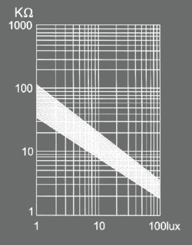 Luminance versus photo resistance of the light sensor