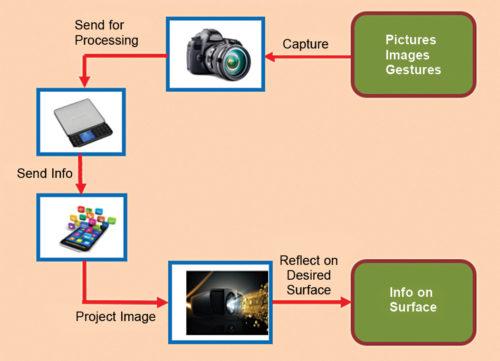 Working of Sixth Sense technology