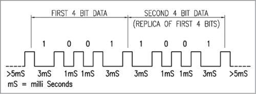 Timing pulse of eight-bit serial data