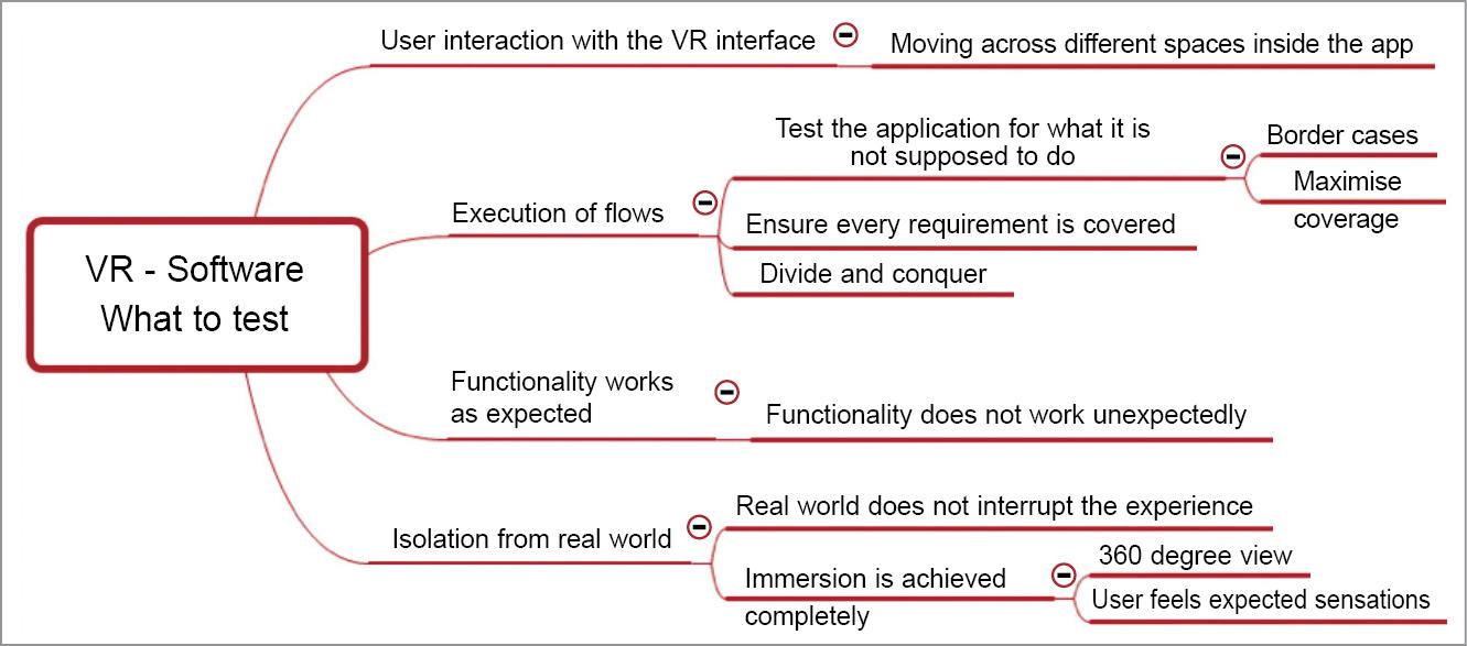 VR usability testing methodology