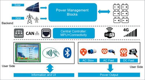 Solar EV charging station functional blocks