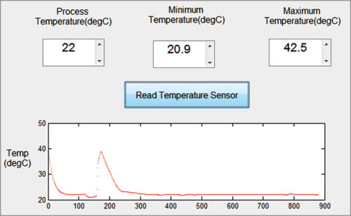 MATLAB GUI for monitoring and graphical trending of process temperature