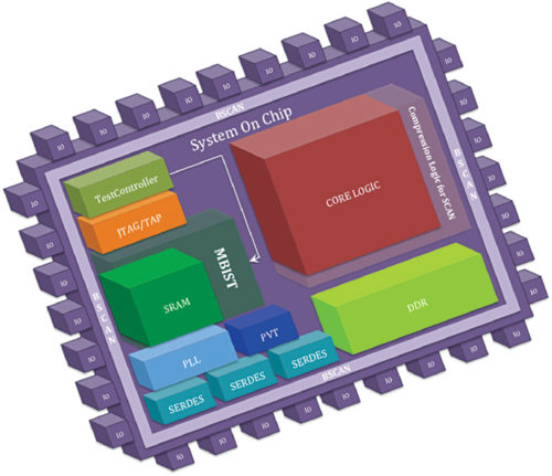 A system-on-chip (SoC) (Credit: www.testandverification.com)