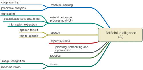 Sub-sets of artificial intelligence
