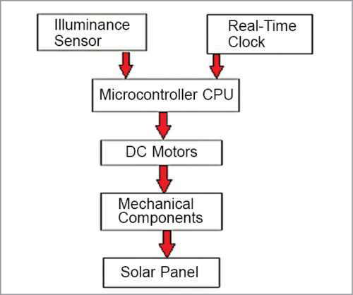 Block diagram of an active solar tracking system