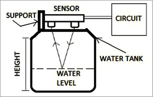Installation of ultrasonic sensor on the water tank