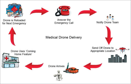 Workflow of the drone ambulance
