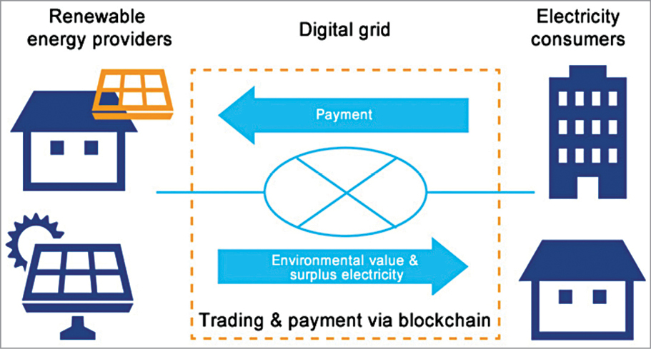 Role Of Blockchain In Green Energy