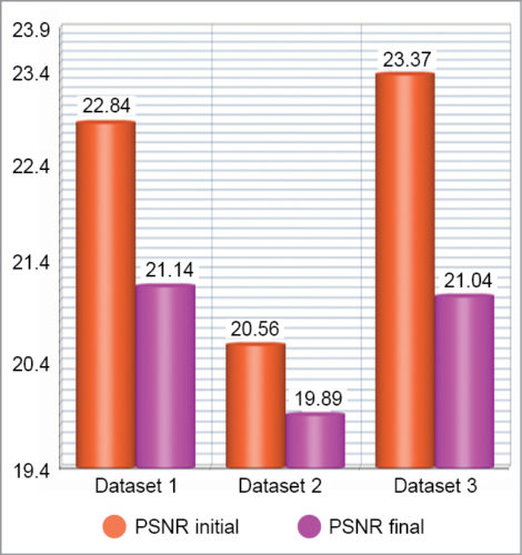 Initial and final PSNR for the three datasets