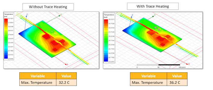 Figure. Impact of Electro Thermal coupling on PCB Temperature, Simulated in Ansys Electronics Desktop